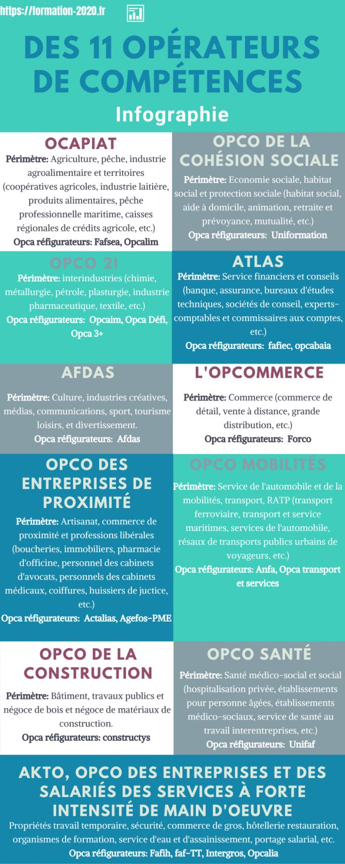 Infographie : OPCO, 11 opérateurs de compétences