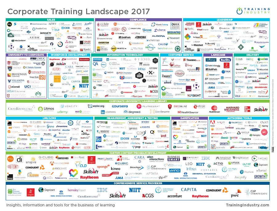 Training Landscape 2017